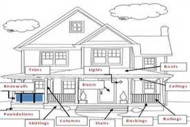 diagram of front of a home