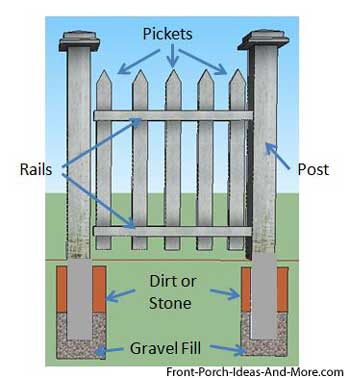 graphic representation of picket fence