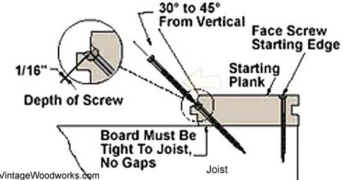 penetrate the board at least 1/16th of an inch to firmly seat the board