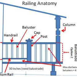 railings spacing guide graphic