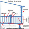 graphic showing how to calculate railing spacing
