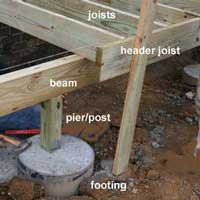 porch foundation under construction