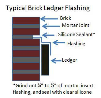 diagram of typical brick ledger flashing