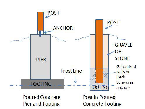 diagrams of pier and footing construction