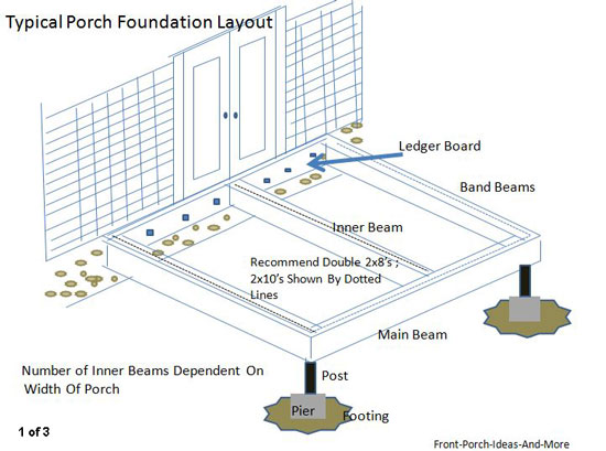 typical front porch beam construction graphic