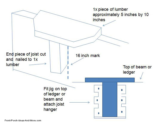 diagram showing joist jig