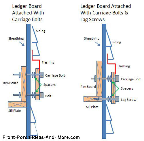 ledger board installation diagrams