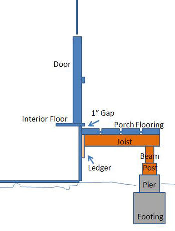 diagram showing ledger location