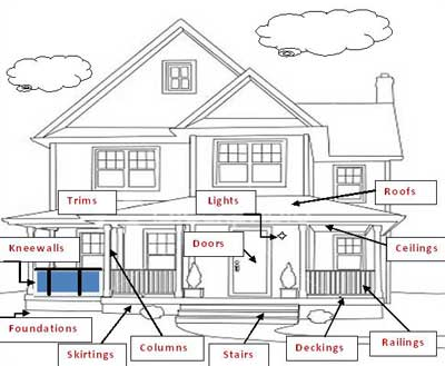 Porch Anatomy on landscaping diagrams