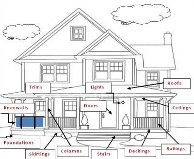 Porch anatomy illustration example
