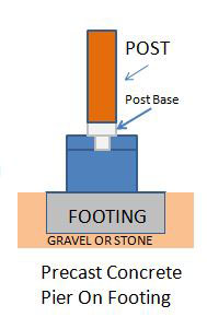 diagram of precast concrete pier for front porch