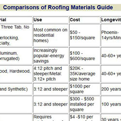 chart showing characteristics of roofing materials