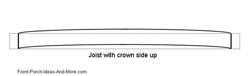 diagram of joist board with crown