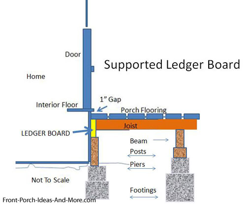 diagram showing ledger board supported by post and pier