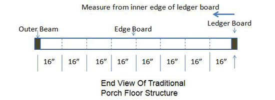 diagram showing joist spacing along beam