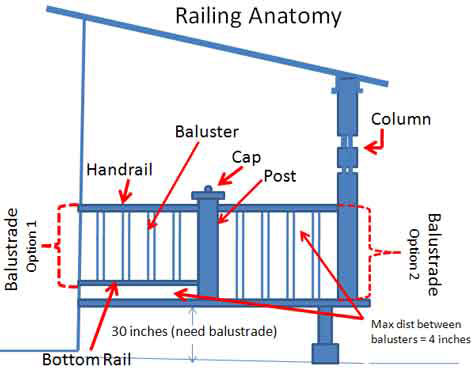 Porch railing anatomy diagram