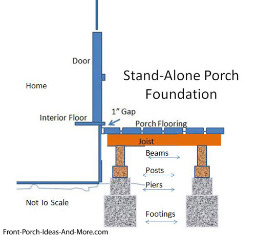 Ledger board supported by post and pier  sc 1 st  Front Porch Ideas and More & Porch Foundations | Porch Repairs | Porch Footing